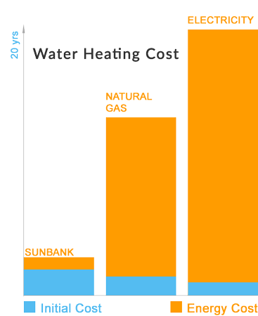 Graph showing cost savings of Sunbank Solar water heaters