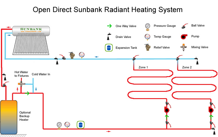 Solar radiant heating systems heat your home and save you money