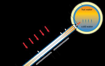 How Passive Solar Water Heaters Work
