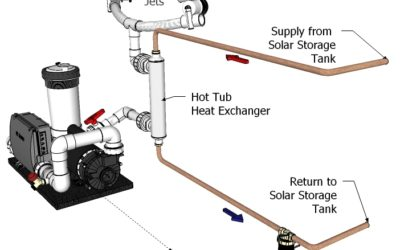 How the Solar Hot Tub Kit Works